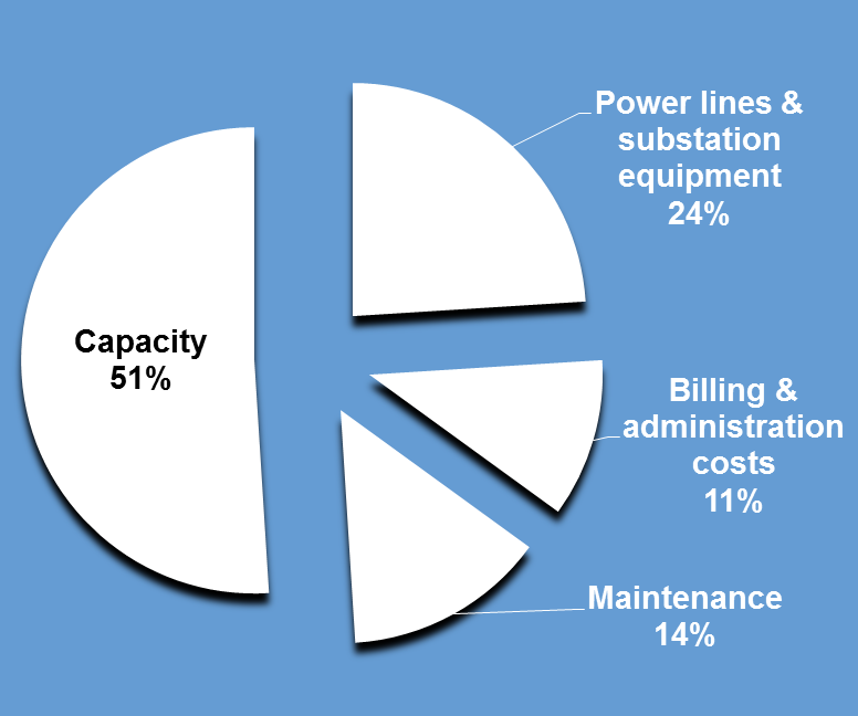 distribution charge pie chart