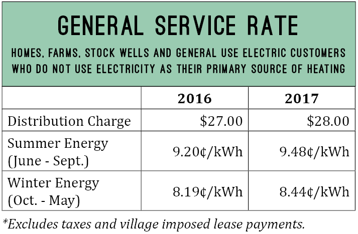 General service rate. Homes, farms, stock wells and general use electric customers who do not use electricity as their primary source of heating.