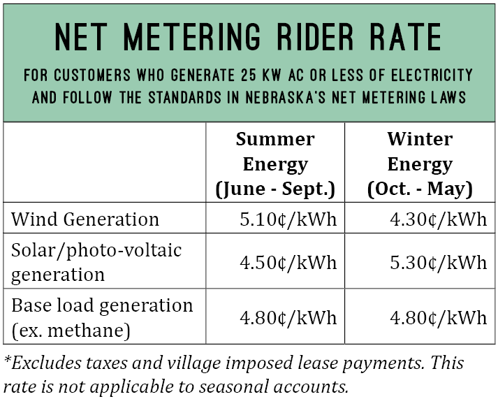 Net metering rider rate. For customers who generate 25 kW AC or less of electricity and follow the standards in Nebraska's Net Metering Laws.