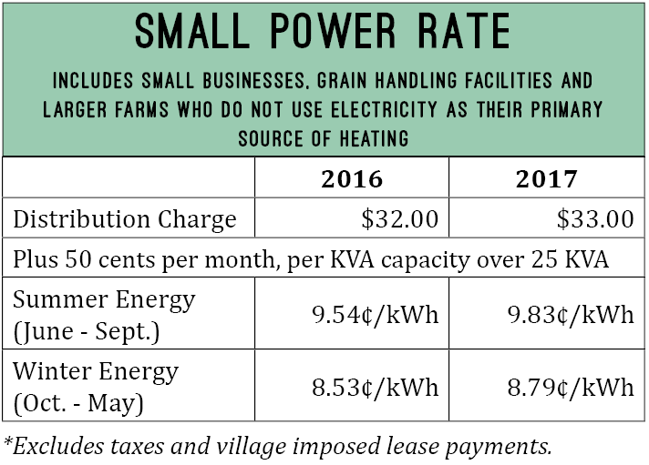 Small power rate. Includes small business, grain handling facilities and larger farms who do not use electricity as their primary source of heating.