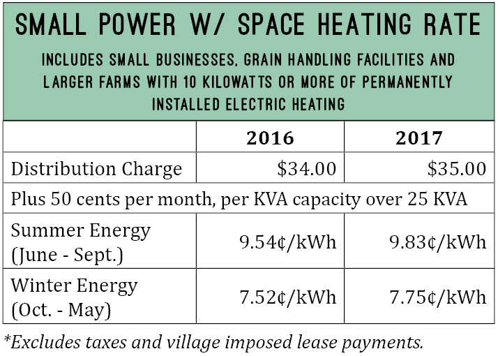 Small power with space heating rate. Includes small businesses, grain handling facilities and larger farms with 10 kW or more of permanently installed electric heating.