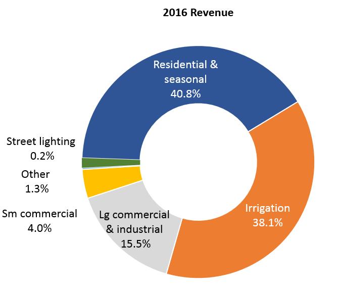 Dawson PPD 2016 revenue