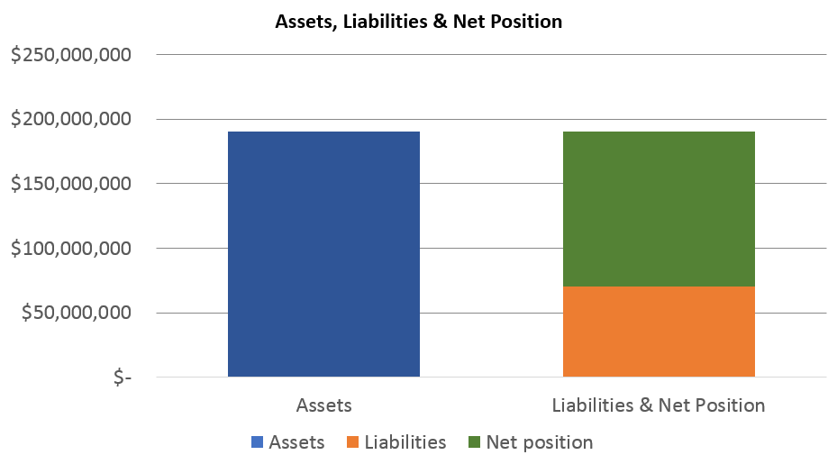 Dawson PPD 2016 assets, liabilities and net position