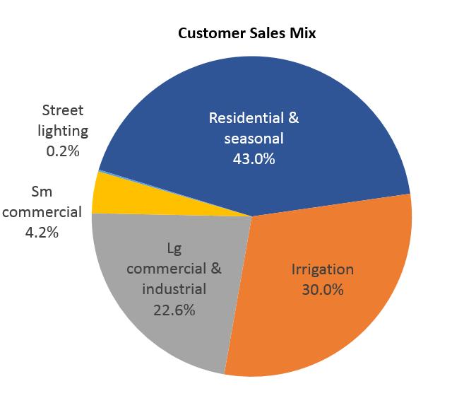Dawson PPD 2016 customer sales mix