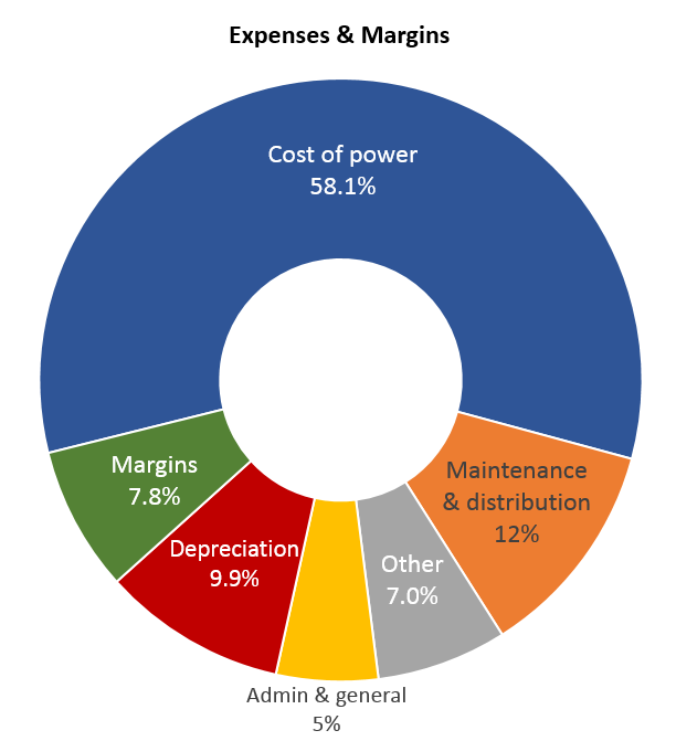Dawson PPD 2016 expenses and margins
