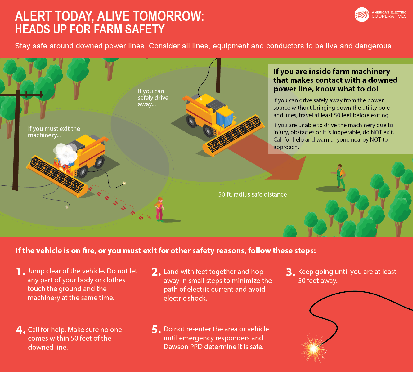 Alert today, alive tomorrow: Heads up for farm safety Stay safe around downed power lines. Consider all lines, equipment and conductors to be live and dangerous. If you are inside farm machinery that makes contact with a downed power line, know what to do! If you can drive safely away from the power source without bringing down the utility pole and lines, travel at least 50 feet before exiting. If you are unable to drive the machinery due to injury, obstacles or it is inoperable, do NOT exit. Call for help and warn anyone nearby NOT to approach. If the vehicle is on fire, or you must exit for other safety reasons, follow these steps: Jump clear of the vehicle. Do not let any part of your body or clothes touch the ground and the machinery at the same time. Land with feet together and hop away in small steps to minimize the path of electric current and avoid electric shock. Keep going until you are at least 50 feet away. Call for help. Make sure no one comes within 50 feet of the downed line. Do not re-enter the area or vehicle until emergency responders and Dawson PPD determine it is safe.