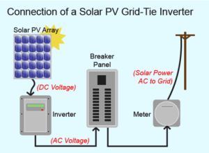 The typical renewable generation system, including solar and wind, generates DC (direct current) power, like a car battery. The DC power must be turned into the standard AC (alternating current) power that is normally used in a customer's home by an inverter.