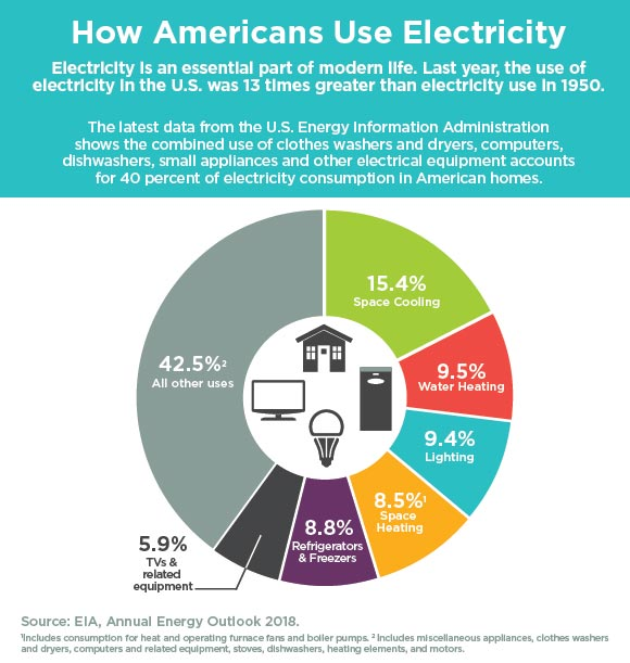 How Americans Use Electricity. Electricity is an essential part of modern life. Last year, the use of electricity in the U.S. was 13 times greater than electricity use in 1950. The latest data from the U.S. Energy Information Administration shows the combined use of clothes washers and dryers, computers, dishwashers, small appliances and other electrical equipment accounts for 40 percent of electricity consumption in American homes.