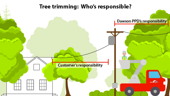 Dawson PPD employs two, full-time employees to help keep trees and large shrubs away from power lines. Although Dawson PPD does trim trees, the responsibility for maintaining these landscape features does not automatically go to the utility.