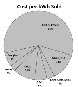 2017 Cost per kWh sold