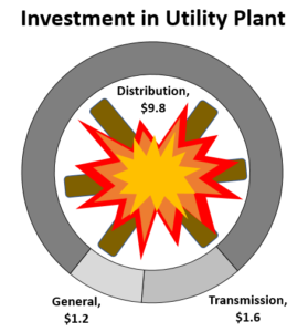 2017 Investment in Utility Plant