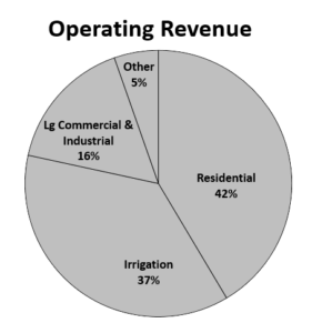 2017 Operating Revenue