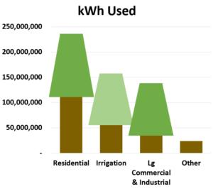 2017 kWh used