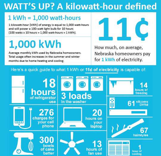 A Kilowatt Hour Defined