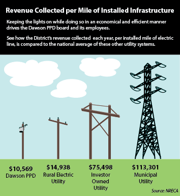 Revenue Collected per Mile of Installed Infrastructure.