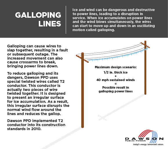 Galloping can cause wires to slap together, resulting in a fault or subsequent outage. The increased movement can also cause crossarms to break, bringing power lines down. To reduce galloping and its dangers, Dawson PPD uses special twisted wires called T2 conductor. This conductor is actually two pieces of wire twisted together. It is designed to present an irregular surface for ice accumulation. As a result, this irregular surface disrupts the normal wind flow around the lines and reduces the gallop. Dawson PPD implemented T2 conductor into its construction standards in 2010.