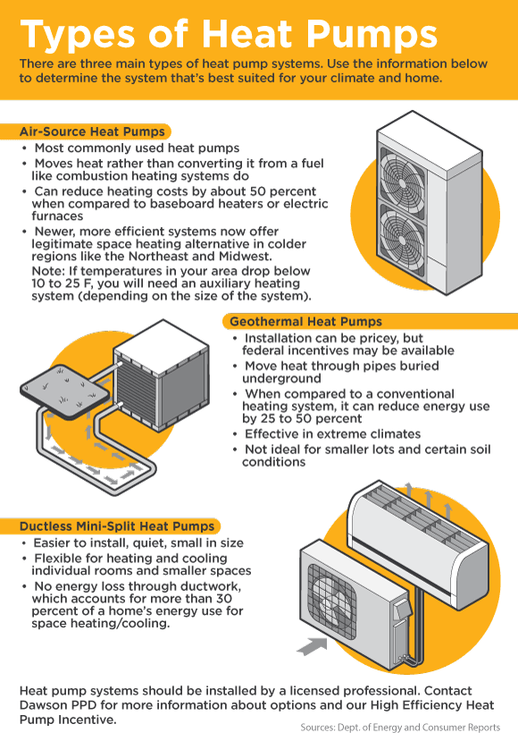There are three main types of heat pump systems. Use the information below to determine the system that's best suited for your climate and home.Air-Source Heat PumpsMost commonly used heat pumpsMoves heat rather than converting it from a fuel like combustion heating systems doCan reduce heating costs by about 50 percent when compared to baseboard heaters or electric furnacesNewer, more efficient systems now offer legitimate space heating alternative in colder regions like the Northeast and Midwest. Note: If temperatures in your area drop below 10 to 25 F, you will need an auxiliary heating system (depending on the size of the system). Geothermal Heat PumpsInstallation can be pricey, but federal incentives may be available Move heat through pipes buried underground When compared to a conventional heating system, it can reduce energy use by 25 to 50 percent Effective in extreme climatesNot ideal for smaller lots and certain soil conditionsDuctless Mini-Split Heat PumpsEasier to install, quiet, small in sizeFlexible for heating and cooling individual rooms and smaller spacesNo energy loss through ductwork, which accounts for more than 30 percent of a home's energy use for space heating/cooling. Heat pump systems should be installed by a licensed professional. Contact Dawson PPD for more information about options and our High Efficiency Heat Pump Incentive.Sources: Dept. of Energy and Consumer Reports