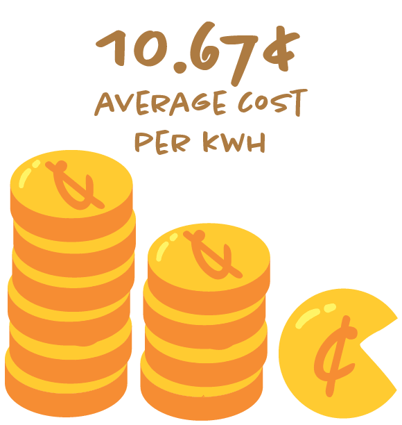 Our residential households paid an average of 10.67 cents per kWh.