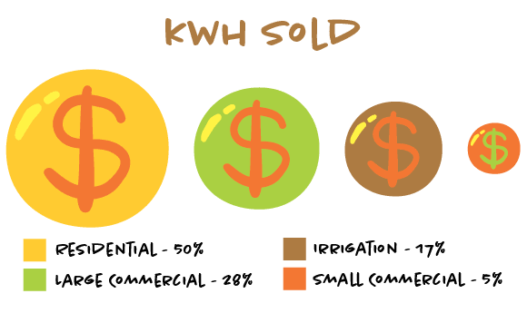 We sold 517.1 million kWh during 2018, which was down almost 40 million kWh from 2017. Our residential and commercial customers used 30 million more kWh compared to 2017. The following chart is of our annual kWh consumption.