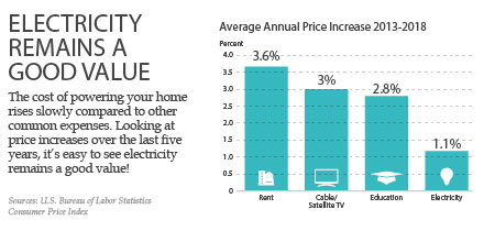 The cost of powering your home rises slowly when compared to other common expenses. Looking at price increases over the last five years, it's easy to see electricity remains a good value! Sources: U.S. Bureau of Labor Statistics, Consumer Price Index