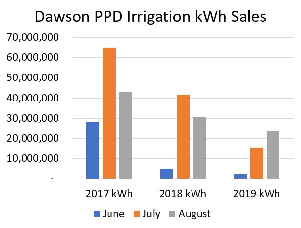 Dawson PPD Irrigation sales graph 2017-2019