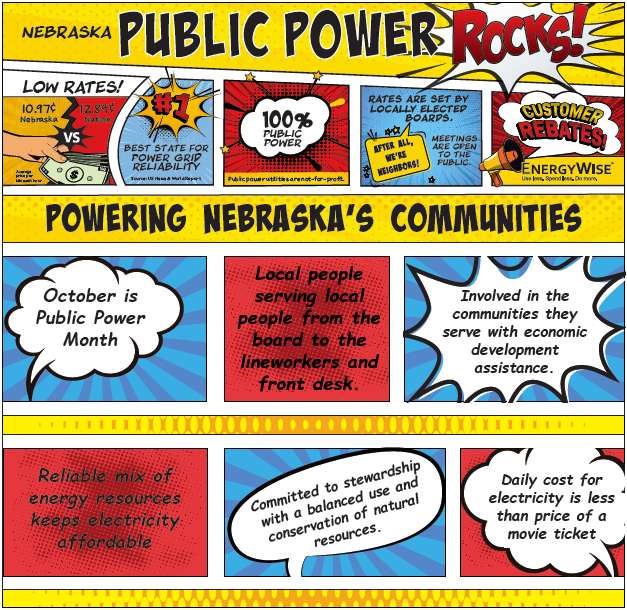 Public power rocks. October is Public Power Month. Local people serving local people from the board to the lineworkers and front desk. Involved in the communities they service with economic development assistance. Reliable mix of energy resources keeps electricity affordable. Committed to stewardship with a balanced use and conservation of natural resources. Daily cost for electricity is less than the price of a movie ticket. Best state for power grid reliability in 2018. 100% public power. Rates are set by locally elected board. Meetings are open to the public. Customer rebates available through the EnergyWise program.