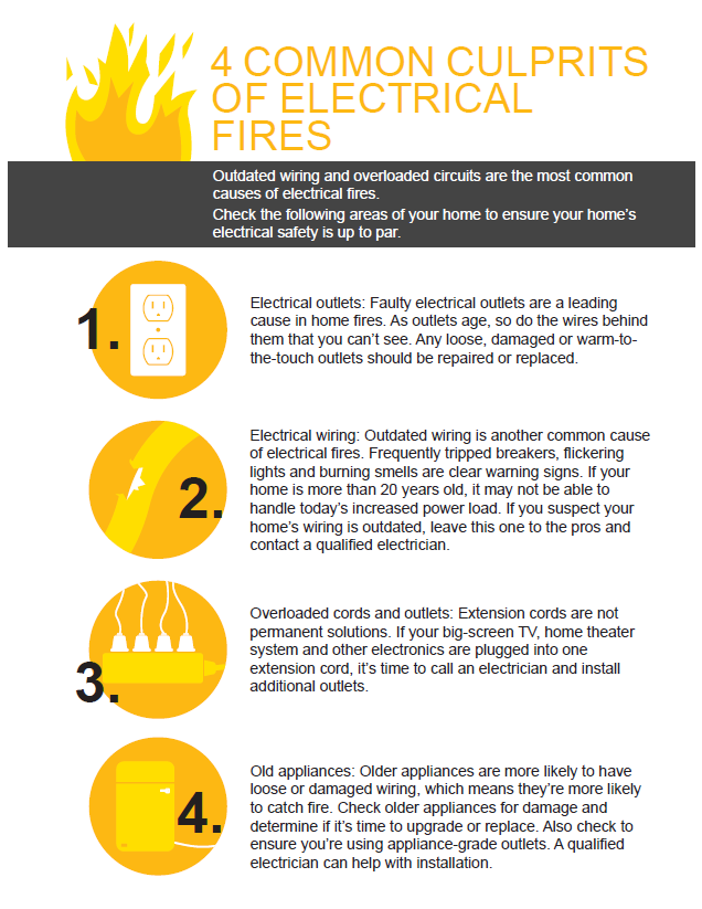 four common culprits of electrical fires - electrical outlets, electrical wiring, overloaded cords and outlets, and old appliances