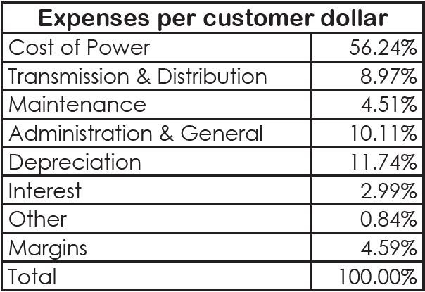 2019 Dawson PPD Expenses Per Customer Dollar