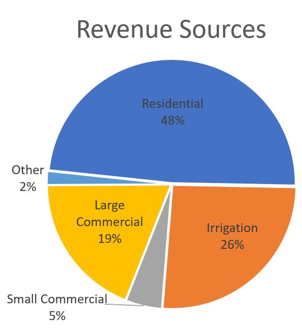 2019 Dawson PPD Revenue Sources