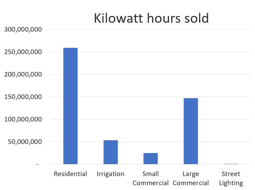 2019 of Dawson PPD Kilowatt Hours Sold