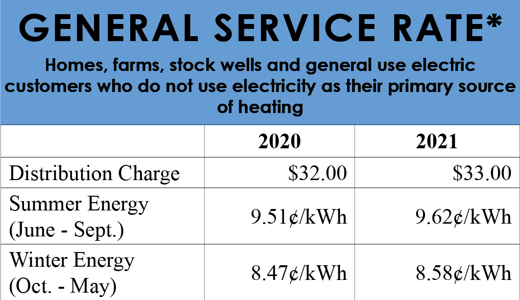 2021 General Service Rate