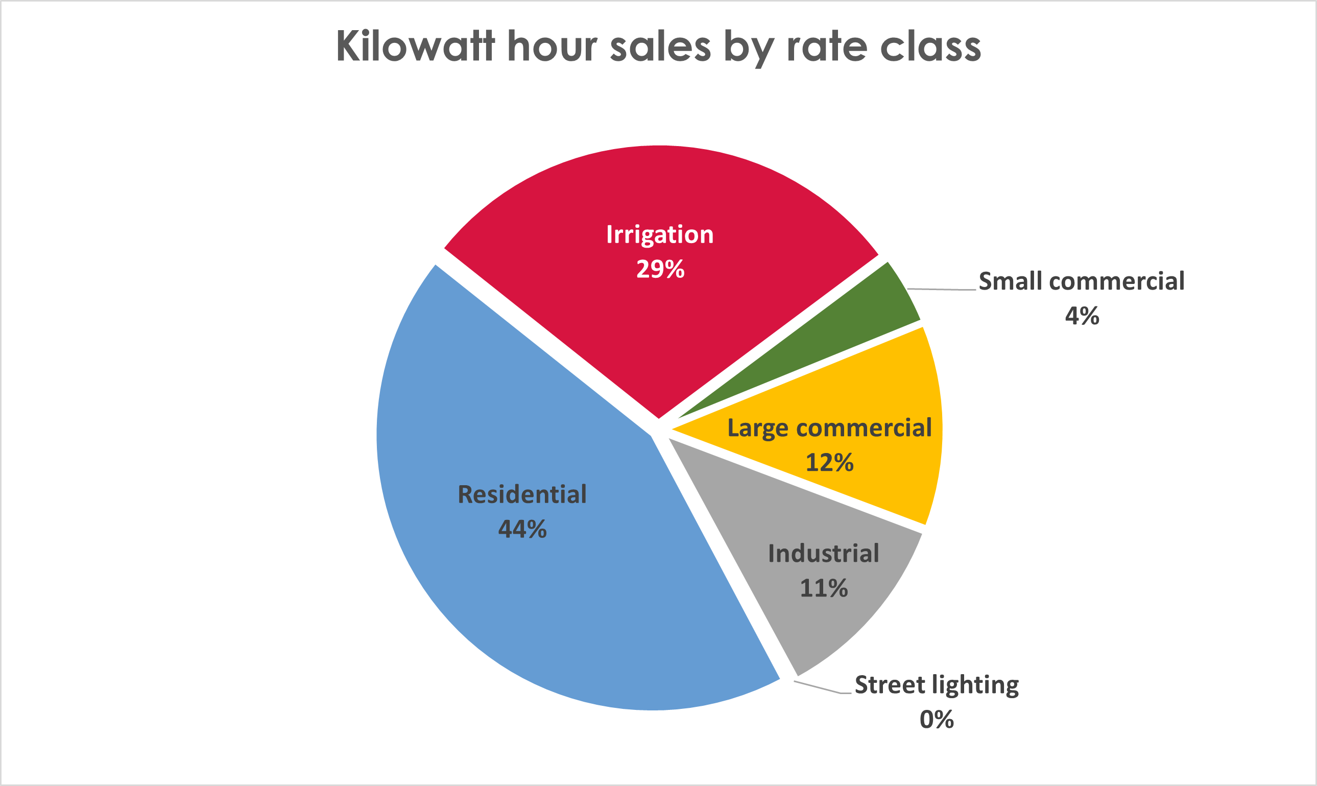 Kilowatt hour sales by rate class